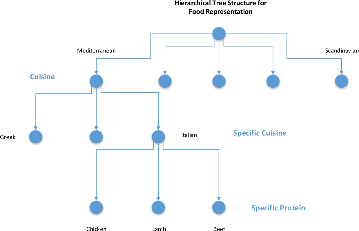 Improving food recipe suggestions with hierarchical classification figure 1 forumfinder Gallery