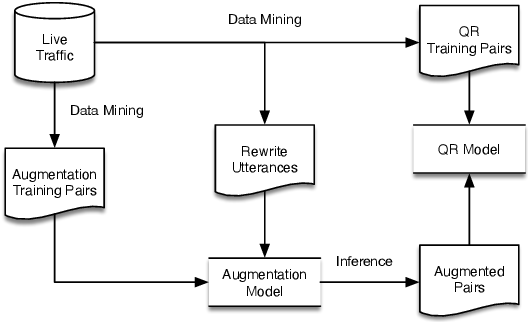 Figure 1 for Pattern-aware Data Augmentation for Query Rewriting in Voice Assistant Systems