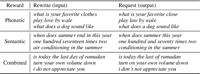 Figure 3 for Pattern-aware Data Augmentation for Query Rewriting in Voice Assistant Systems