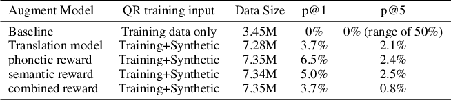 Figure 4 for Pattern-aware Data Augmentation for Query Rewriting in Voice Assistant Systems