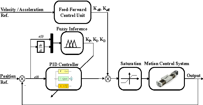Implementation of Self-tuning Controllers (I E E Control Engineering Series)