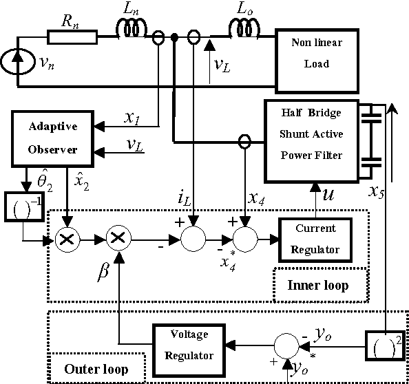 Nonlinear adaptive control of single phase half bridge shunt active