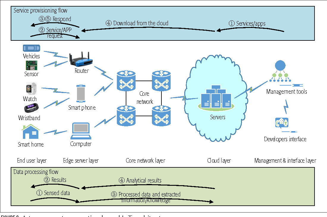 Serving at the Edge: A Scalable IoT Architecture Based on