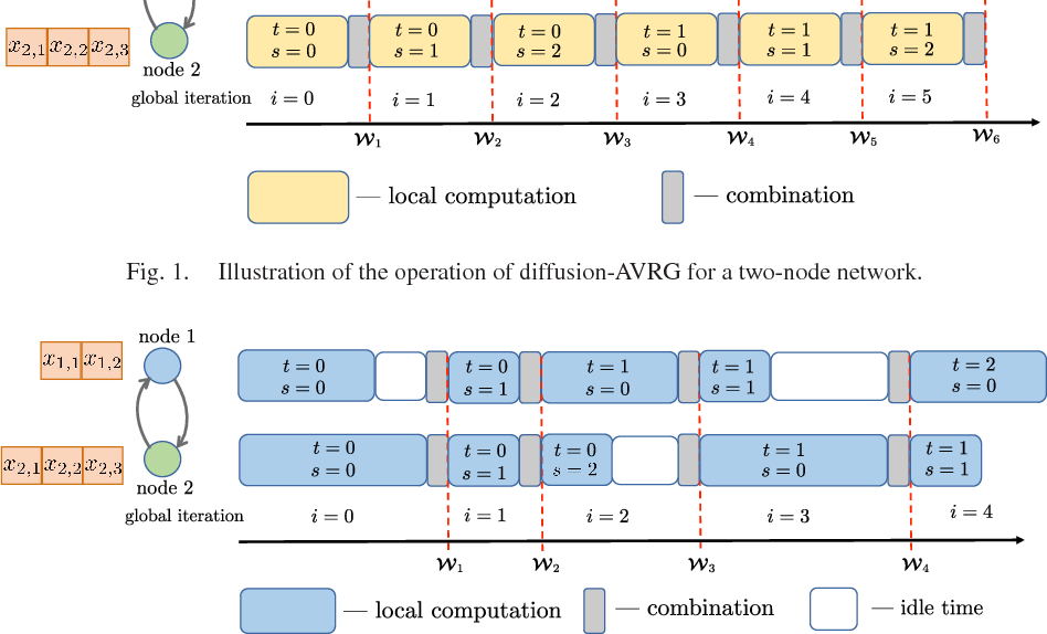 Figure 1 for Variance-Reduced Stochastic Learning by Networked Agents under Random Reshuffling