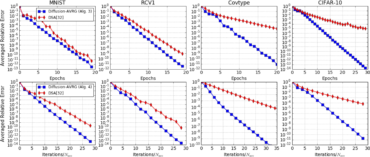Figure 4 for Variance-Reduced Stochastic Learning by Networked Agents under Random Reshuffling