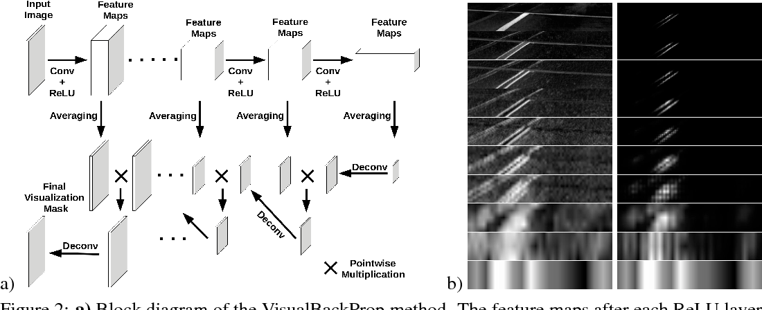 Figure 3 for VisualBackProp: efficient visualization of CNNs