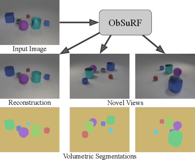 Figure 1 for Decomposing 3D Scenes into Objects via Unsupervised Volume Segmentation