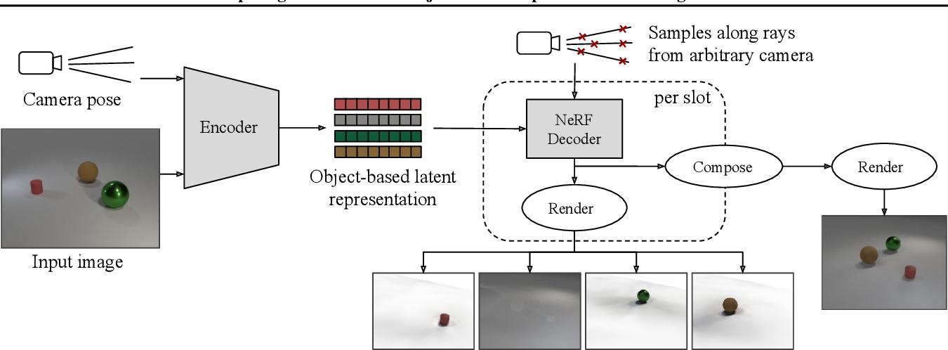 Figure 3 for Decomposing 3D Scenes into Objects via Unsupervised Volume Segmentation