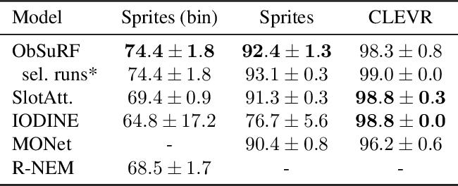 Figure 2 for Decomposing 3D Scenes into Objects via Unsupervised Volume Segmentation