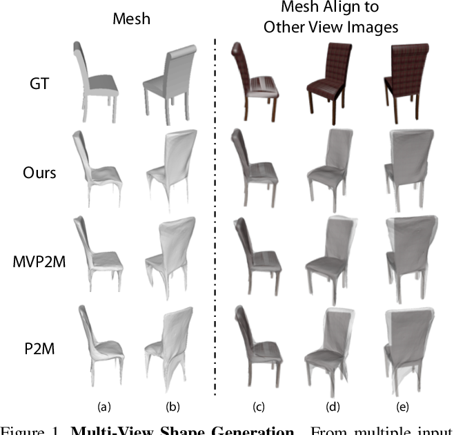 Figure 1 for Pixel2Mesh++: Multi-View 3D Mesh Generation via Deformation