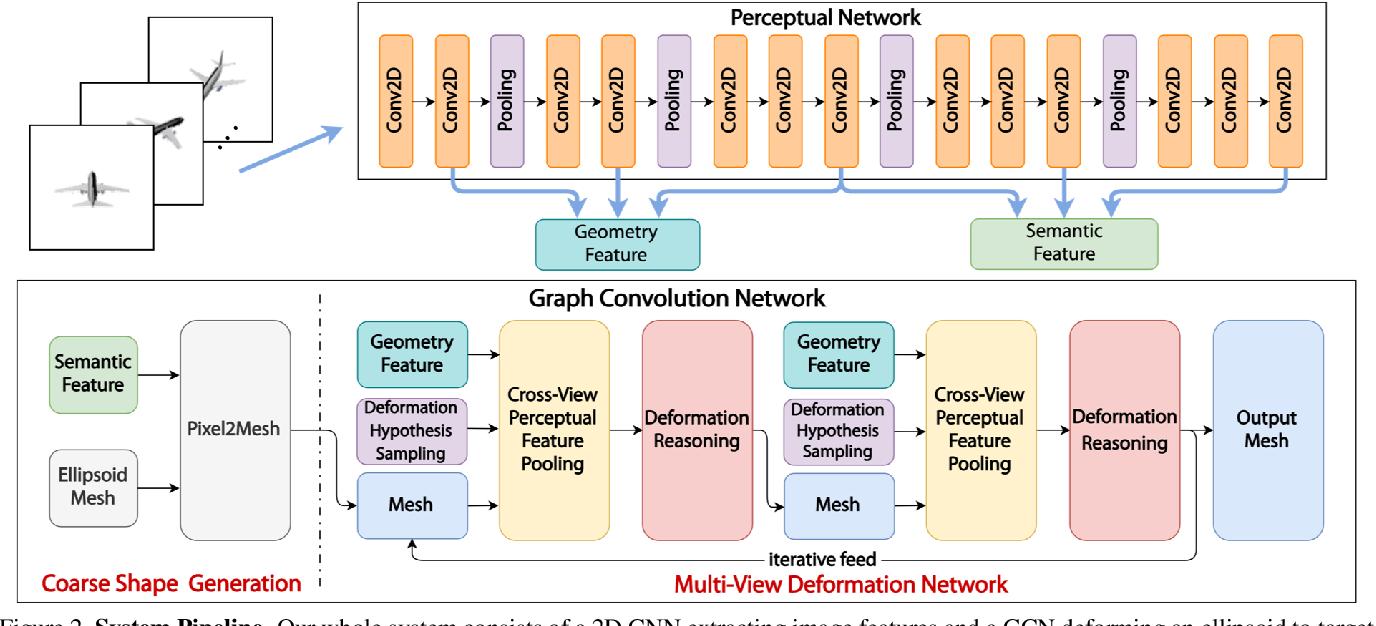 Figure 3 for Pixel2Mesh++: Multi-View 3D Mesh Generation via Deformation