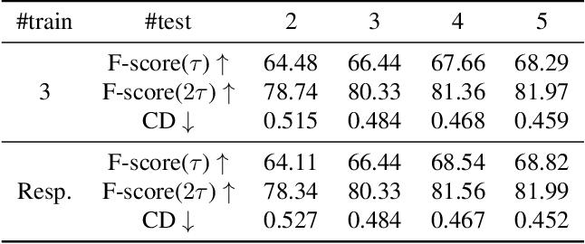 Figure 4 for Pixel2Mesh++: Multi-View 3D Mesh Generation via Deformation