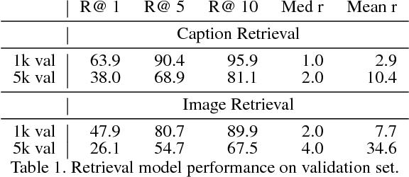 Figure 2 for Discriminability objective for training descriptive captions