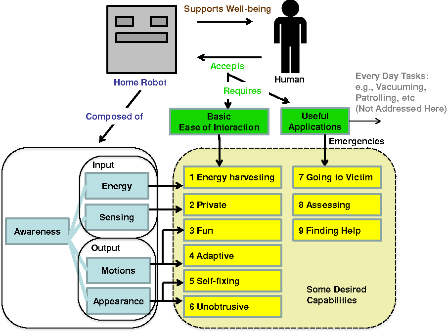 Figure 1 for Exploring home robot capabilities by medium fidelity prototyping