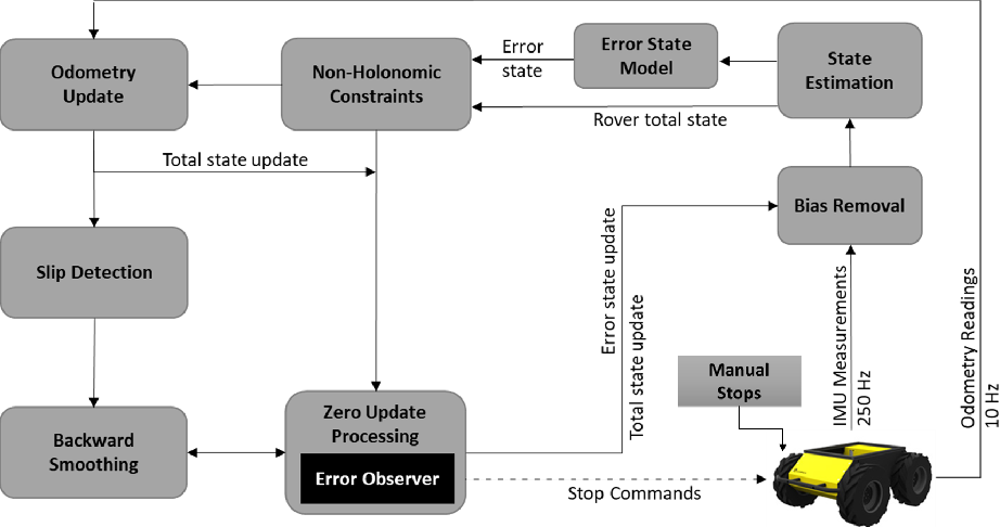 Figure 1 for Improved Planetary Rover Inertial Navigation and Wheel Odometry Performance through Periodic Use of Zero-Type Constraints