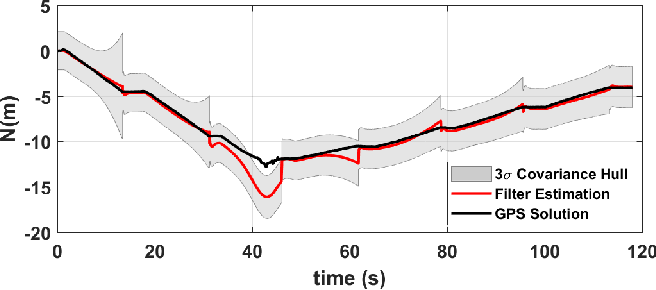 Figure 3 for Improved Planetary Rover Inertial Navigation and Wheel Odometry Performance through Periodic Use of Zero-Type Constraints