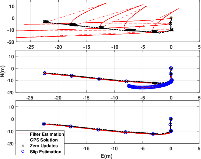 Figure 4 for Improved Planetary Rover Inertial Navigation and Wheel Odometry Performance through Periodic Use of Zero-Type Constraints