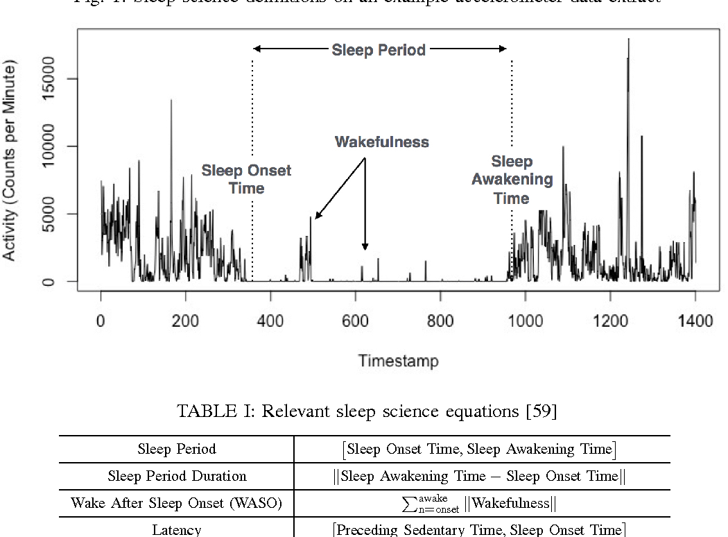 Figure 1 for Robust Automated Human Activity Recognition and its Application to Sleep Research