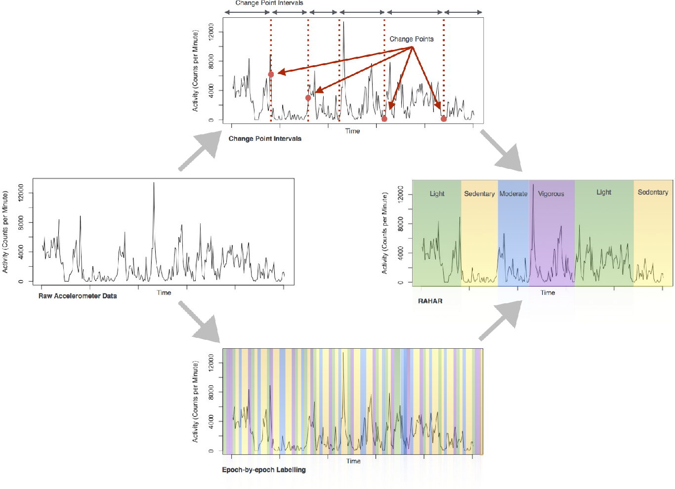 Figure 2 for Robust Automated Human Activity Recognition and its Application to Sleep Research