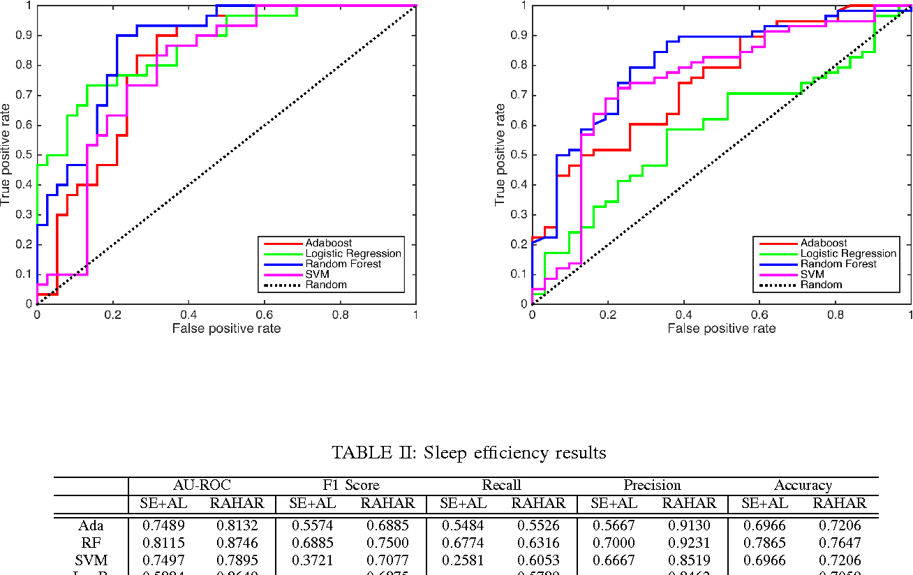 Figure 3 for Robust Automated Human Activity Recognition and its Application to Sleep Research