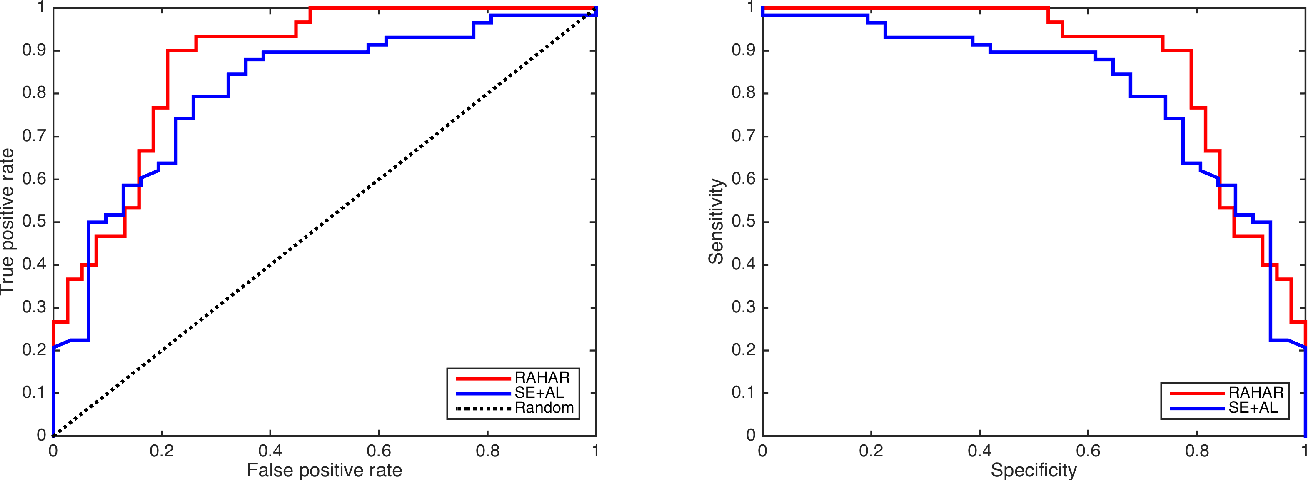 Figure 4 for Robust Automated Human Activity Recognition and its Application to Sleep Research