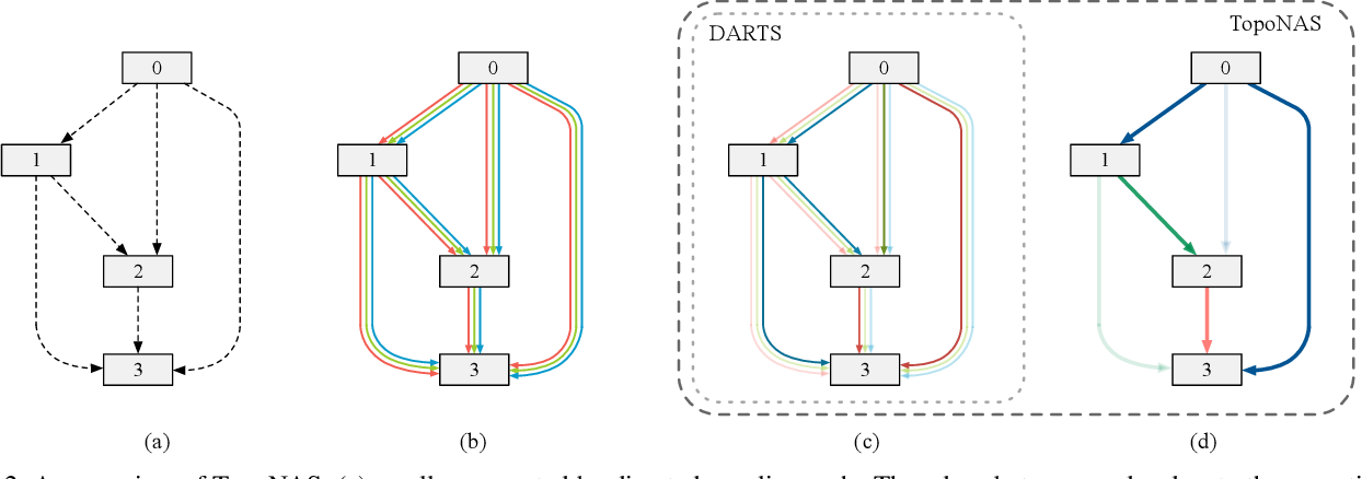 Figure 3 for Explicitly Learning Topology for Differentiable Neural Architecture Search