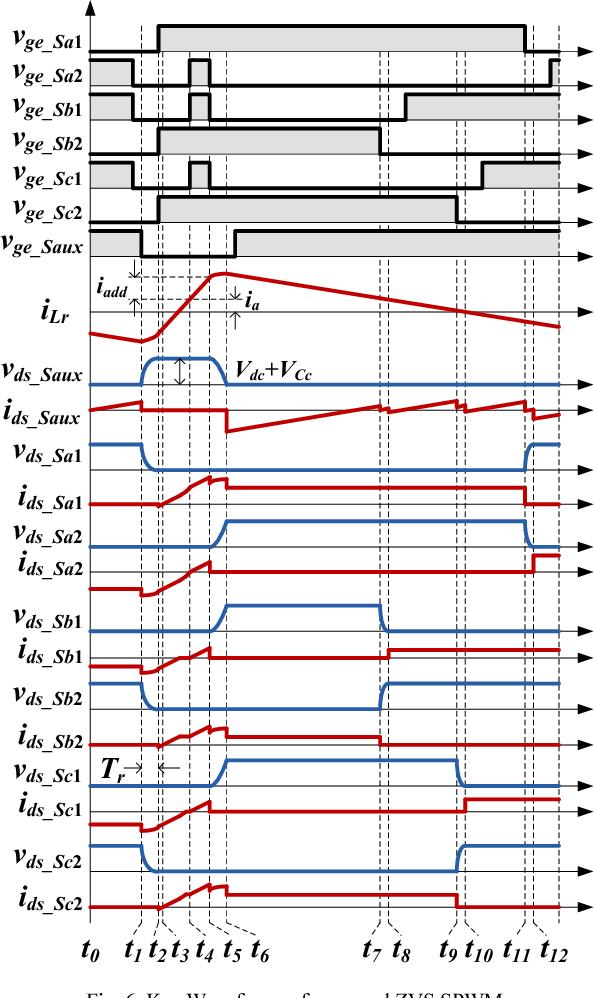 Zero-voltage-switching SPWM method for three-phase four-wire ...