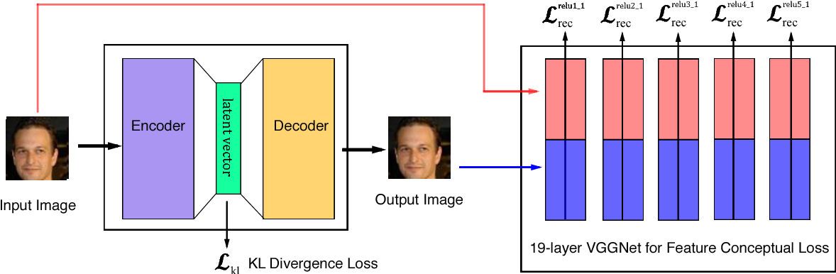 Figure 1 from Deep Feature Consistent Variational Autoencoder