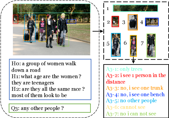 Figure 1 for Learning to Ground Visual Objects for Visual Dialog