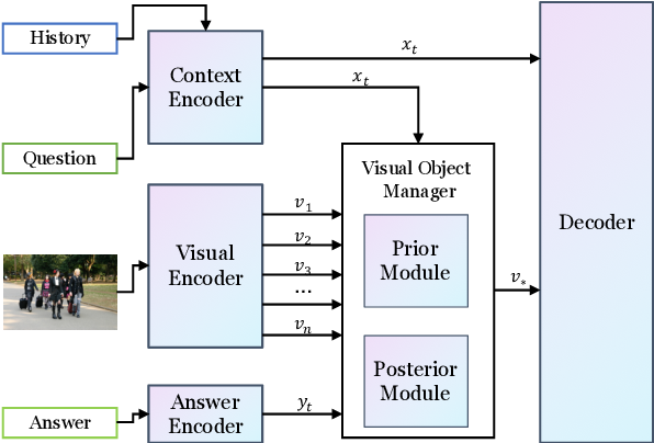 Figure 3 for Learning to Ground Visual Objects for Visual Dialog