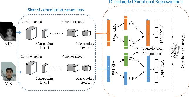 Figure 1 for Disentangled Variational Representation for Heterogeneous Face Recognition