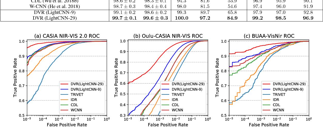 Figure 4 for Disentangled Variational Representation for Heterogeneous Face Recognition