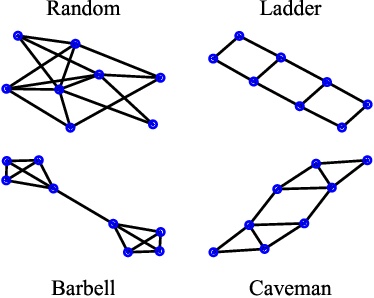Figure 1 for Learning to Optimize Variational Quantum Circuits to Solve Combinatorial Problems