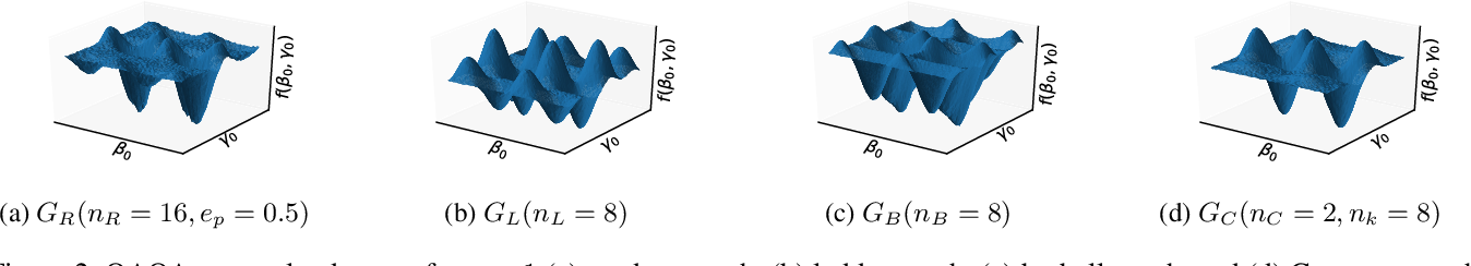 Figure 3 for Learning to Optimize Variational Quantum Circuits to Solve Combinatorial Problems