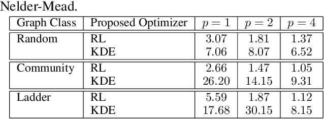 Figure 4 for Learning to Optimize Variational Quantum Circuits to Solve Combinatorial Problems