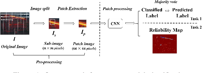 Figure 1 for Forensic Scanner Identification Using Machine Learning