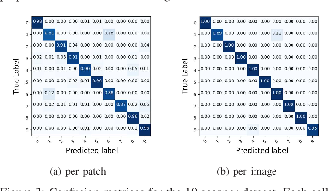 Figure 3 for Forensic Scanner Identification Using Machine Learning
