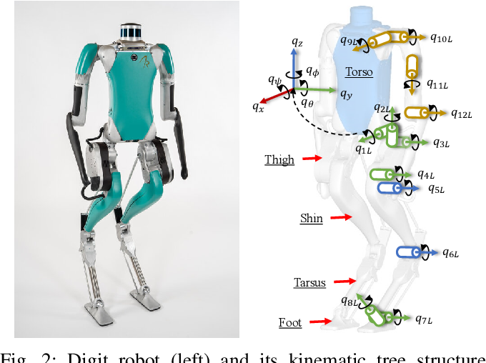 Figure 2 for Robust Feedback Motion Policy Design Using Reinforcement Learning on a 3D Digit Bipedal Robot