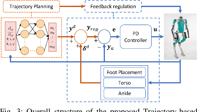 Figure 3 for Robust Feedback Motion Policy Design Using Reinforcement Learning on a 3D Digit Bipedal Robot
