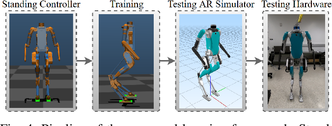 Figure 4 for Robust Feedback Motion Policy Design Using Reinforcement Learning on a 3D Digit Bipedal Robot