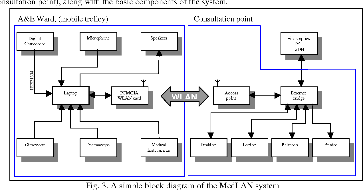 A simple block diagram of the MedLAN system