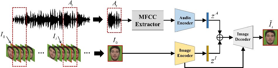 Figure 1 for Talking Face Generation by Conditional Recurrent Adversarial Network
