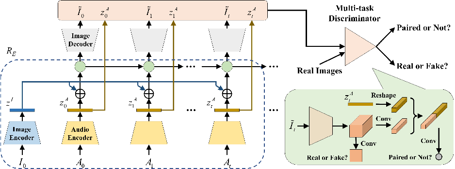 Figure 3 for Talking Face Generation by Conditional Recurrent Adversarial Network