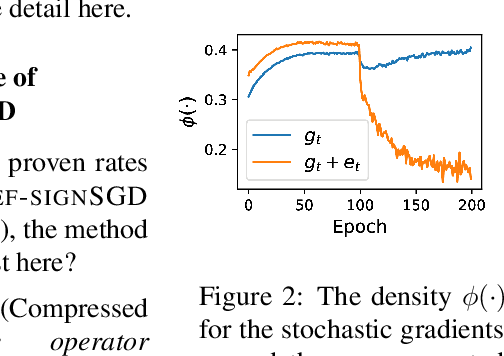 Figure 2 for Error Feedback Fixes SignSGD and other Gradient Compression Schemes