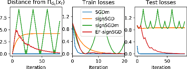 Figure 3 for Error Feedback Fixes SignSGD and other Gradient Compression Schemes