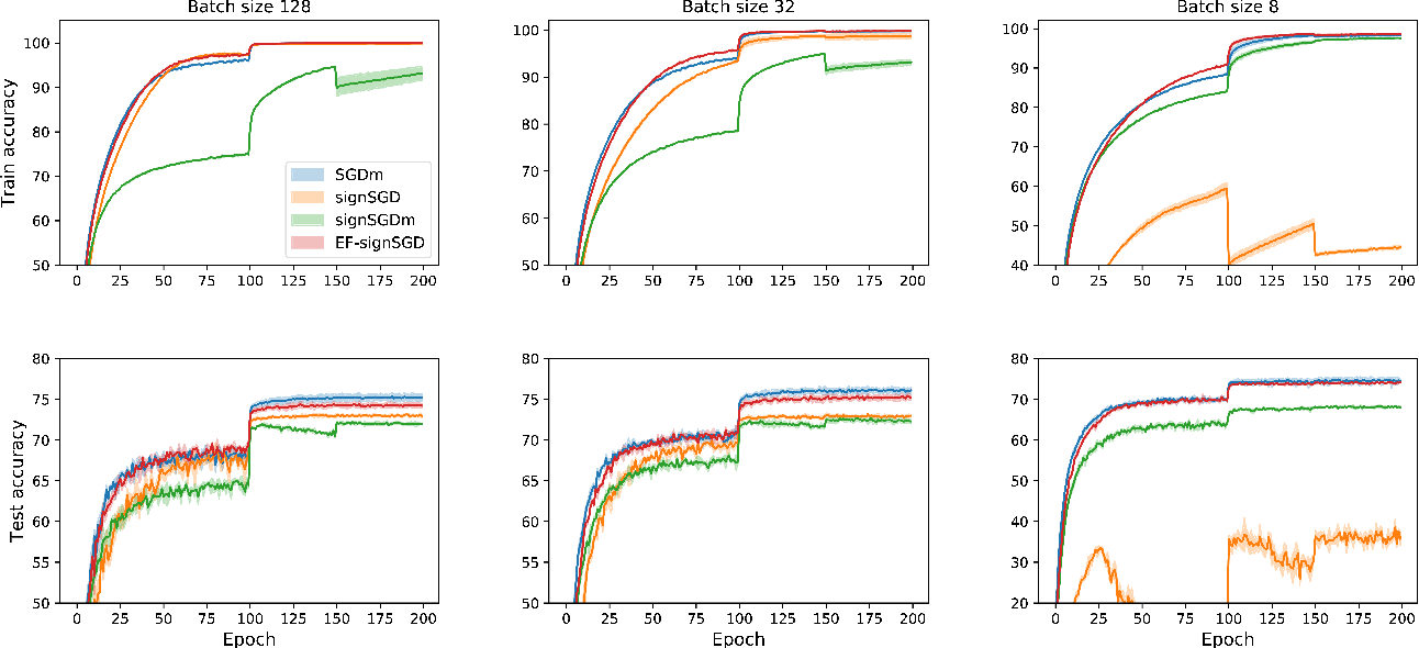 Figure 4 for Error Feedback Fixes SignSGD and other Gradient Compression Schemes