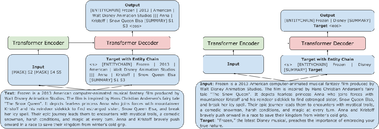 Figure 1 for Planning with Entity Chains for Abstractive Summarization