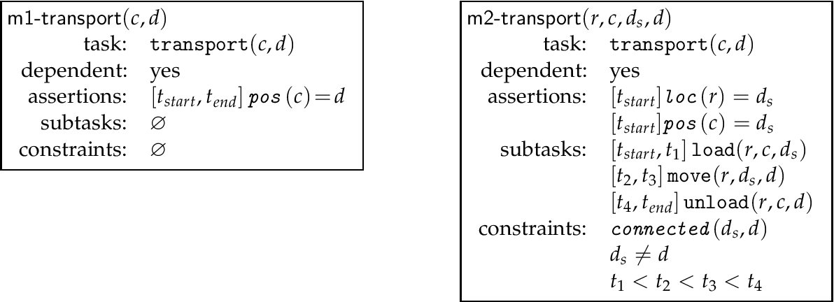 Figure 3 for FAPE: a Constraint-based Planner for Generative and Hierarchical Temporal Planning