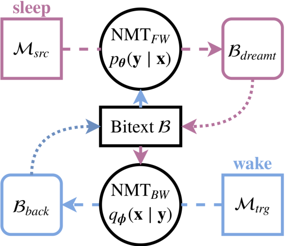 Figure 1 for Explaining and Generalizing Back-Translation through Wake-Sleep