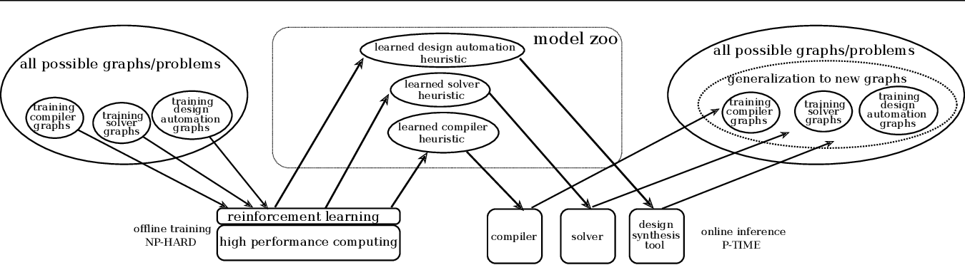 Figure 1 for Coloring Big Graphs with AlphaGoZero